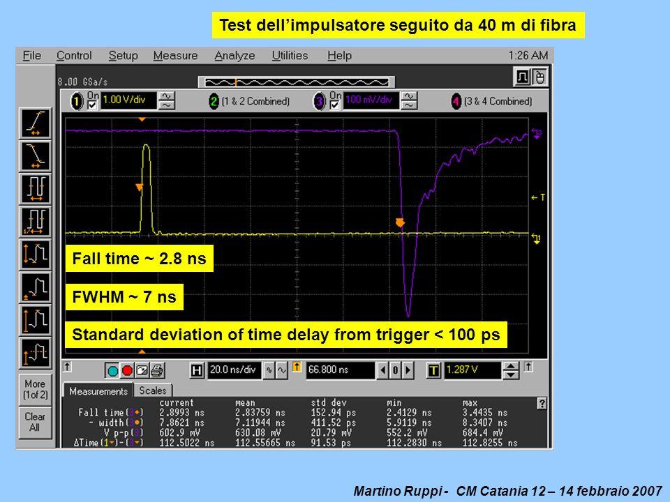 Test dell'impulsatore seguito da 40 m di fibra