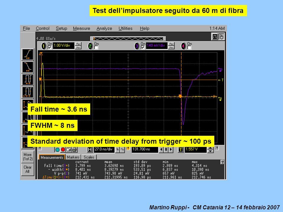 Test dell'impulsatore seguito da 60 m di fibra