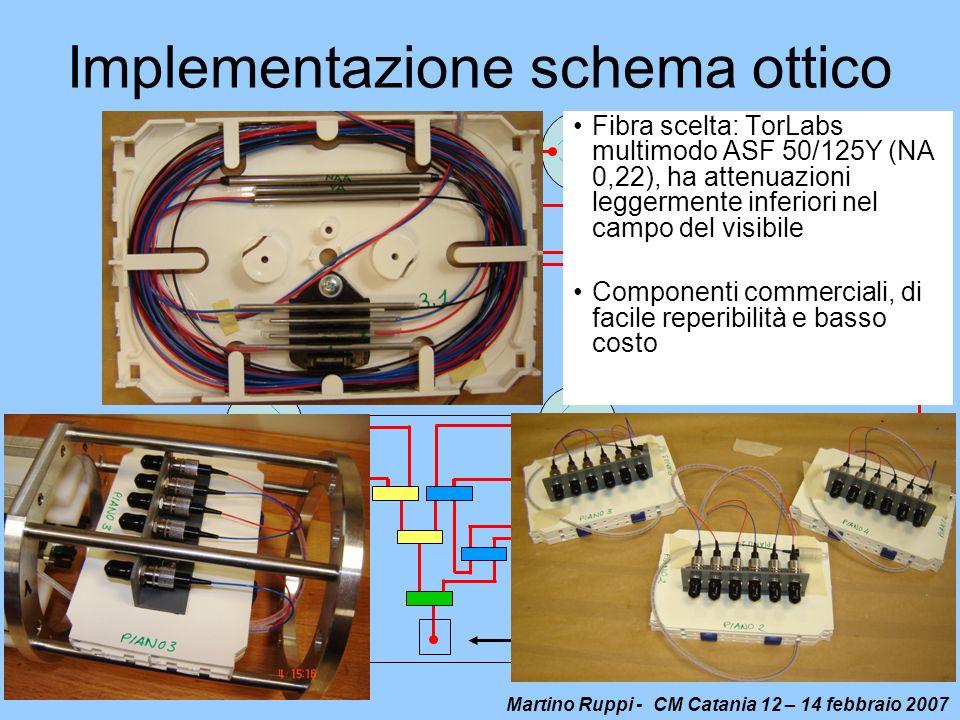 Implementazione schema ottico