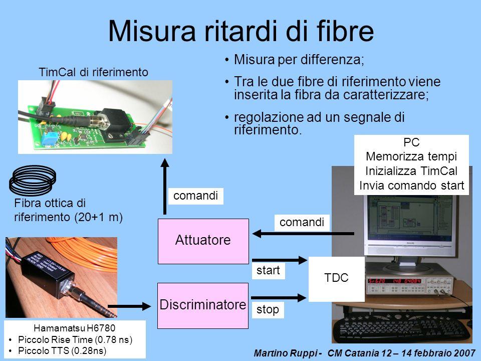 Misura ritardi di fibre
