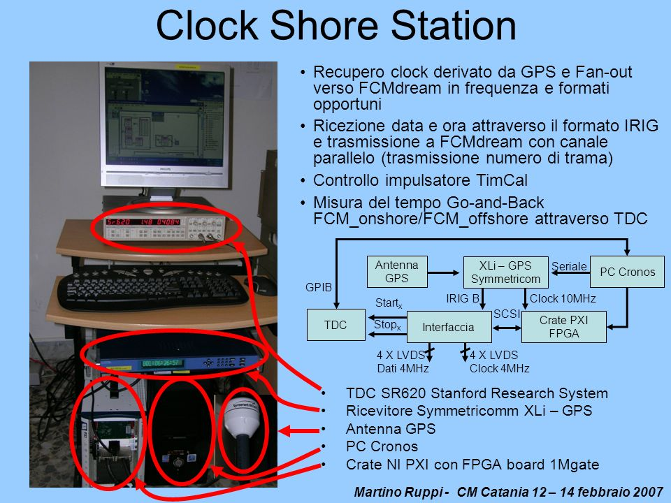 Clock Shore Station Recupero clock derivato da GPS e Fan-out verso FCMdream in frequenza e formati opportuni.