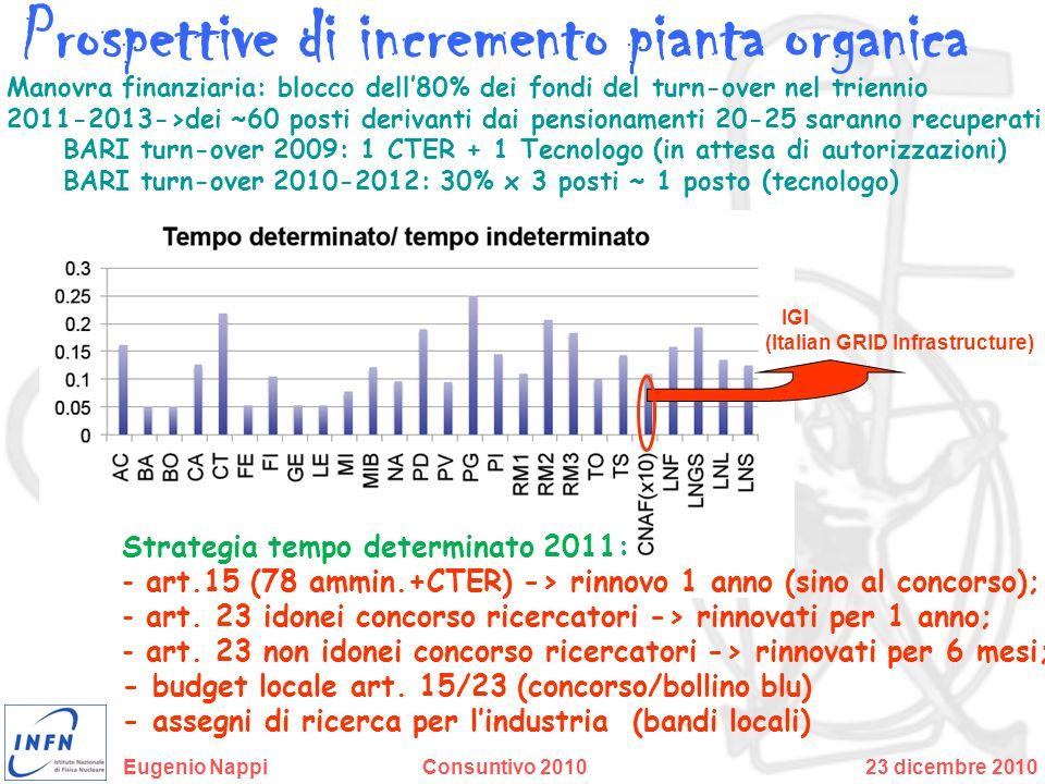 Prospettive di incremento pianta organica