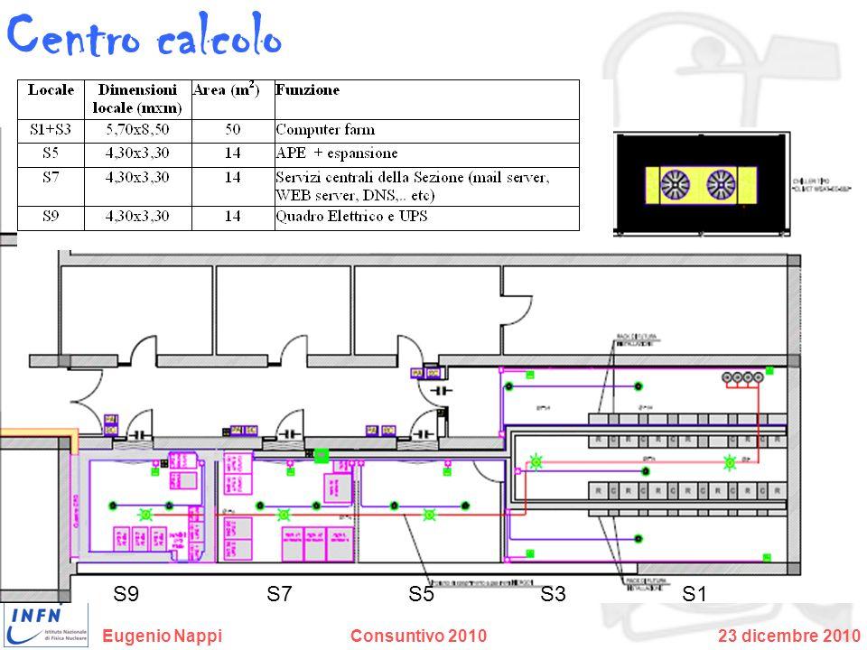 Centro calcolo S1 S3 S5 S7 S9