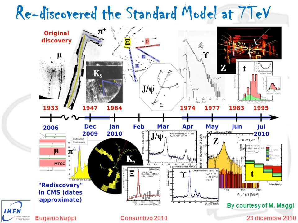 Re-discovered the Standard Model at 7TeV