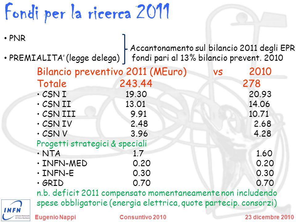 Fondi per la ricerca 2011 Bilancio preventivo 2011 (MEuro) vs 2010