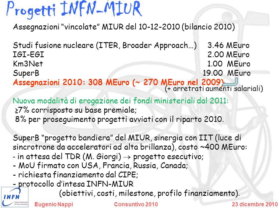 Progetti INFN-MIUR Assegnazioni vincolate MIUR del 10-12-2010 (bilancio 2010) Studi fusione nucleare (ITER, Broader Approach…) 3.46 MEuro.