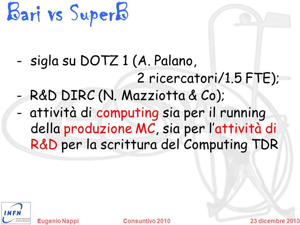 Bari vs SuperB sigla su DOTZ 1 (A. Palano, 2 ricercatori/1.5 FTE);