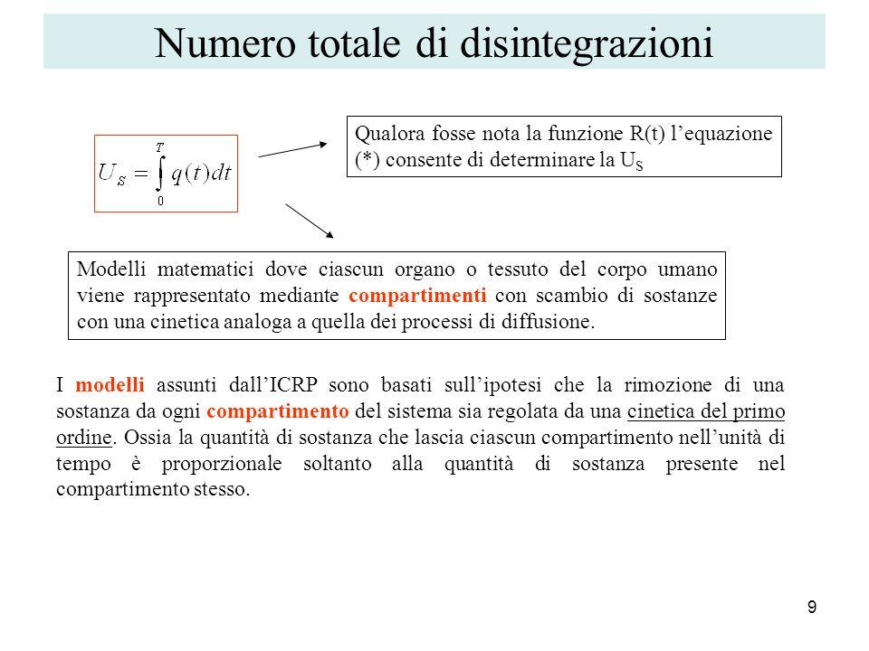 Numero totale di disintegrazioni