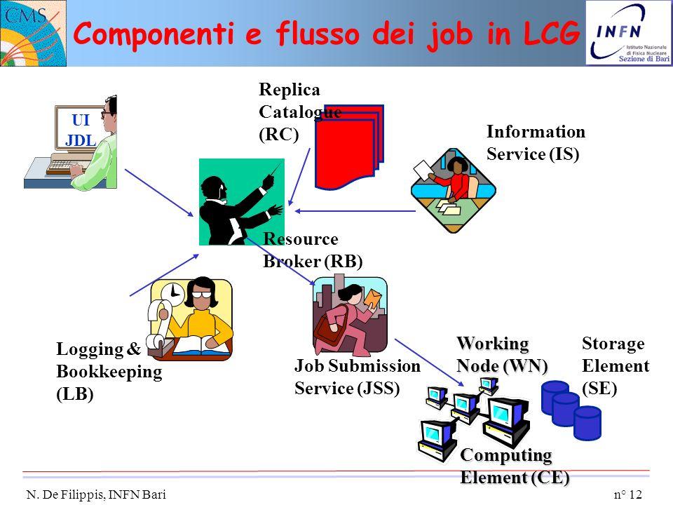 Componenti e flusso dei job in LCG