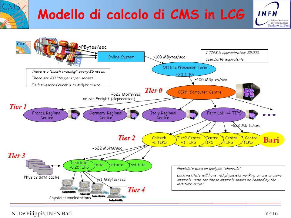Modello di calcolo di CMS in LCG