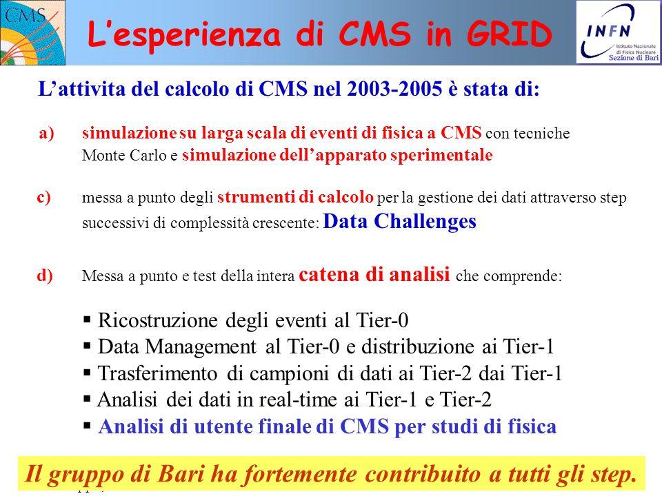 L'esperienza di CMS in GRID