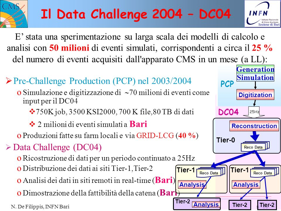 Il Data Challenge 2004 – DC04