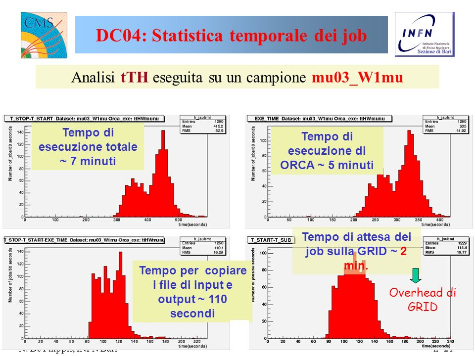 DC04: Statistica temporale dei job