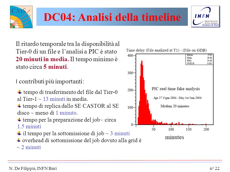 DC04: Analisi della timeline
