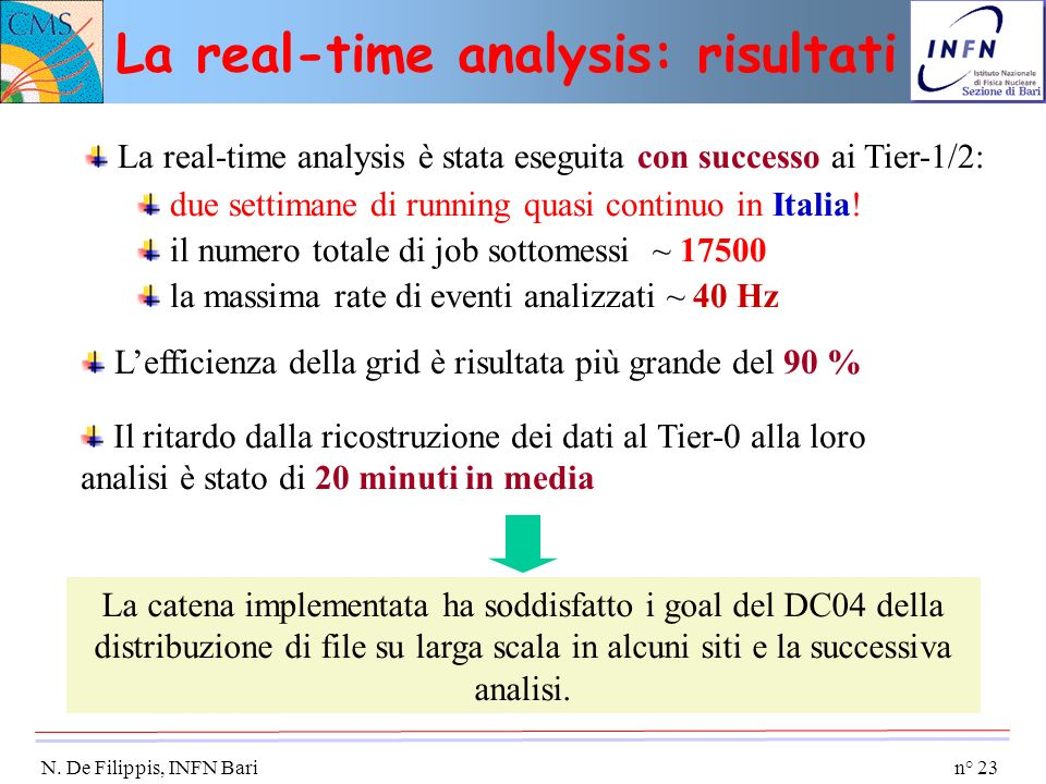 La real-time analysis: risultati