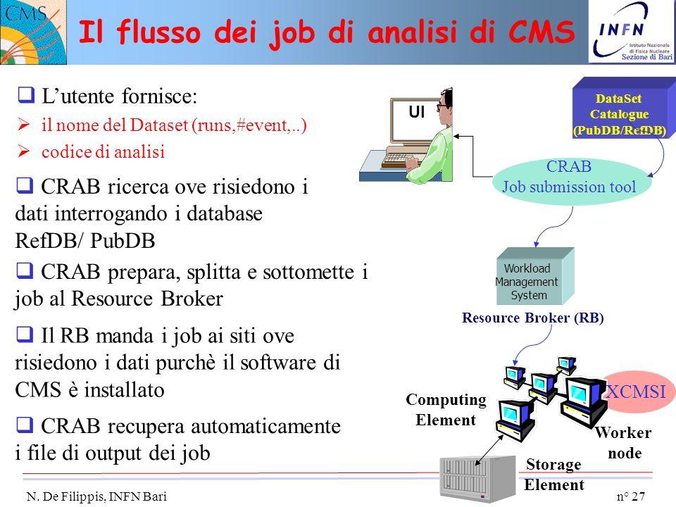 Il flusso dei job di analisi di CMS