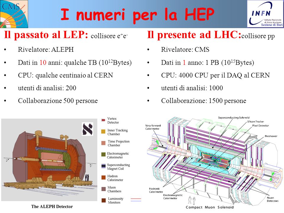 I numeri per la HEP Il passato al LEP: collisore e+e-