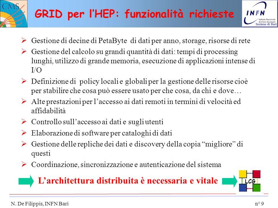 GRID per l'HEP: funzionalità richieste