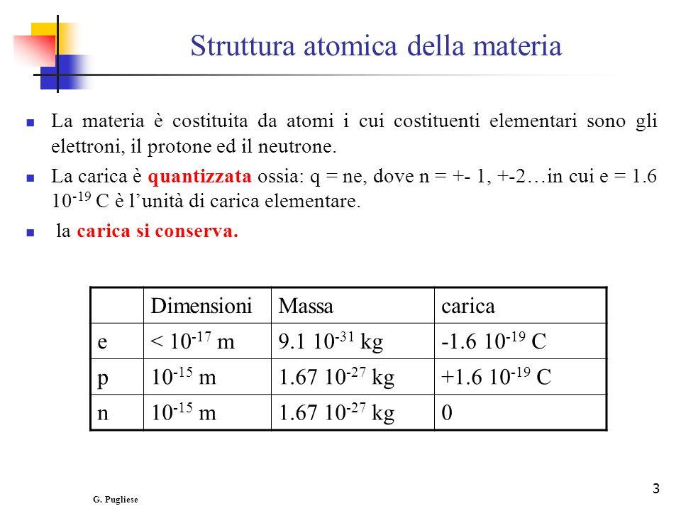 Struttura atomica della materia