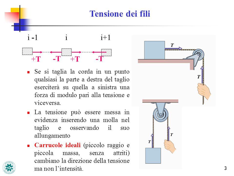 Tensione dei fili i -1 i i+1 +T -T +T -T