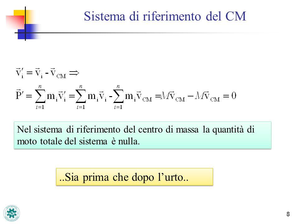 Sistema di riferimento del CM