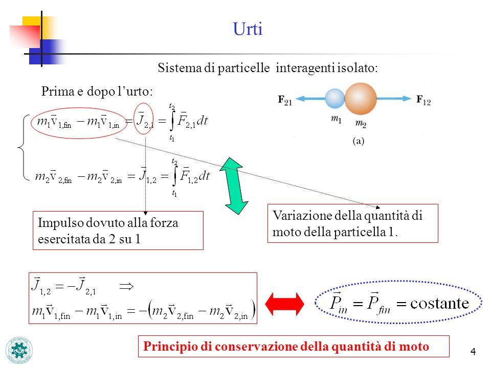 Urti Sistema di particelle interagenti isolato: Prima e dopo l'urto:
