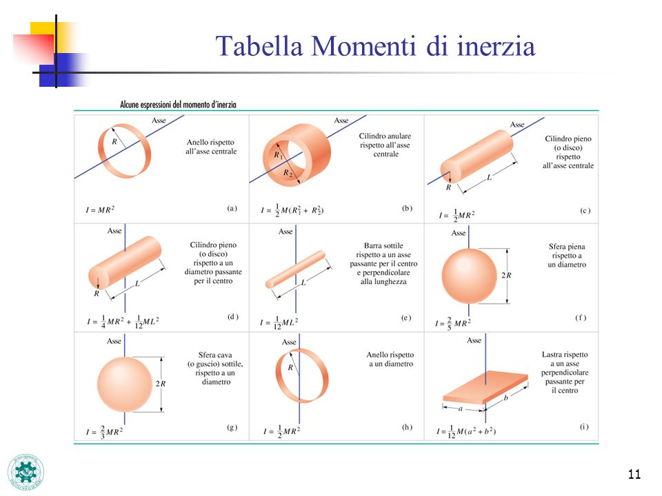 Tabella Momenti di inerzia