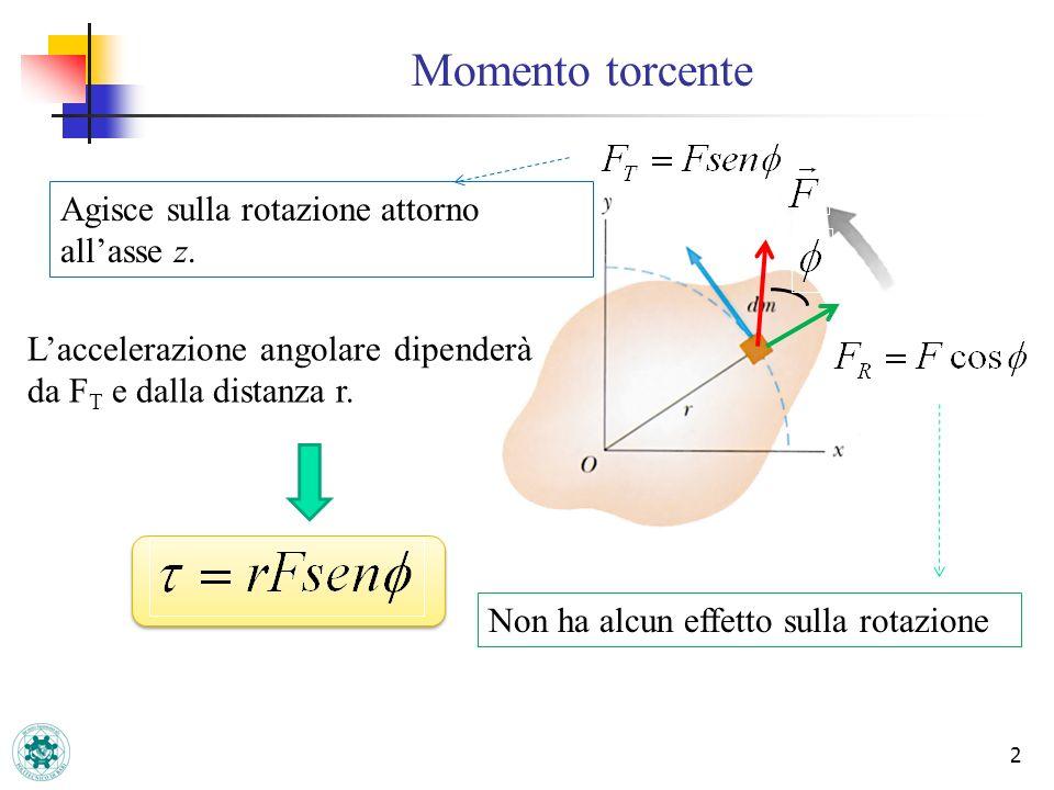 Momento torcente Agisce sulla rotazione attorno all'asse z.