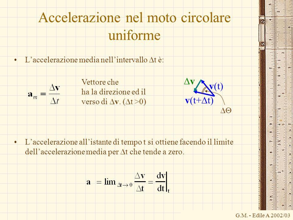 Accelerazione nel moto circolare uniforme