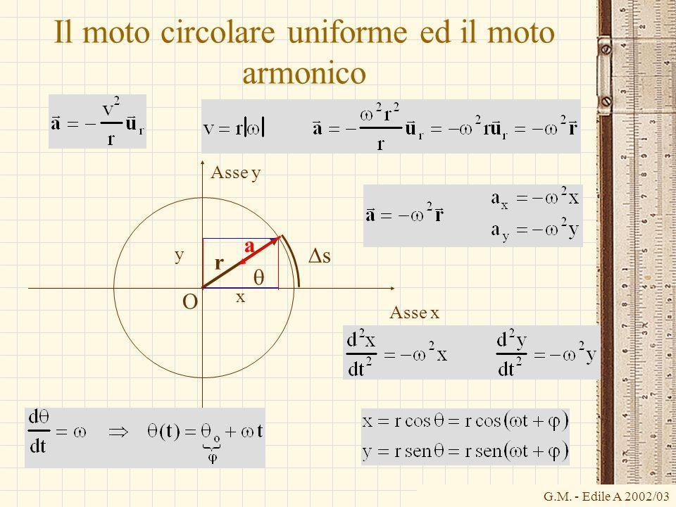 Il moto circolare uniforme ed il moto armonico