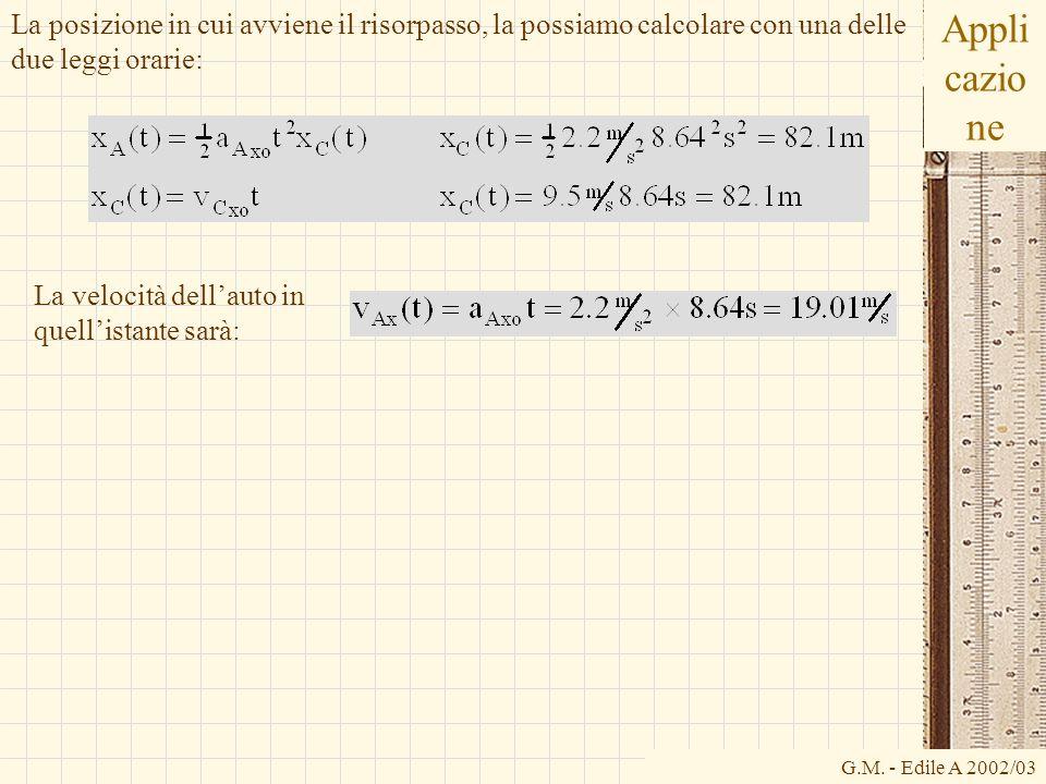 La posizione in cui avviene il risorpasso, la possiamo calcolare con una delle due leggi orarie: