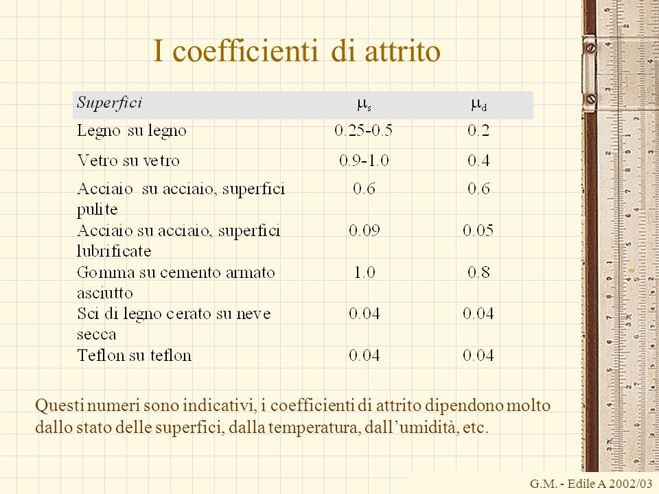 I coefficienti di attrito