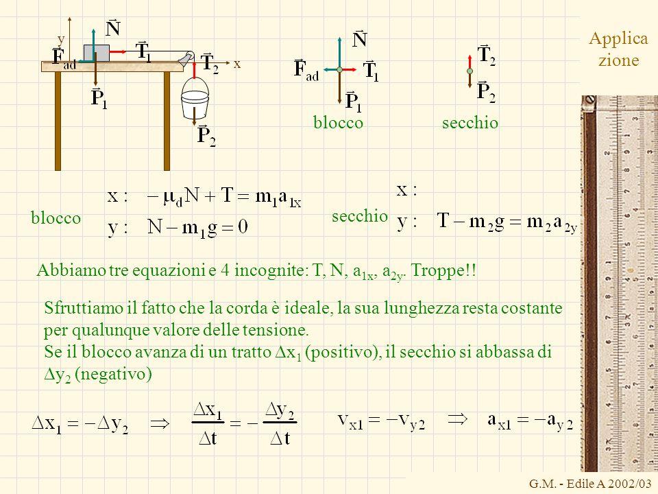 Abbiamo tre equazioni e 4 incognite: T, N, a1x, a2y. Troppe!!