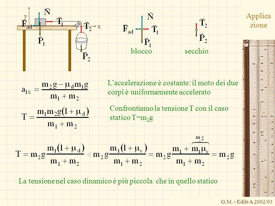 Confrontiamo la tensione T con il caso statico T=m2g