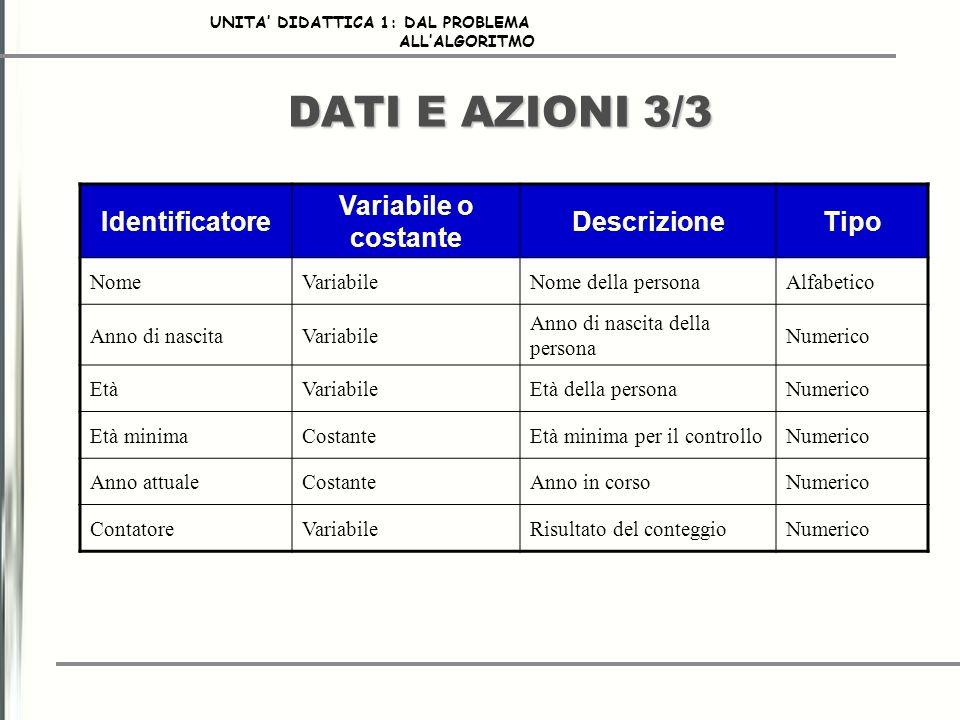 DATI E AZIONI 3/3 Identificatore Variabile o costante Descrizione Tipo