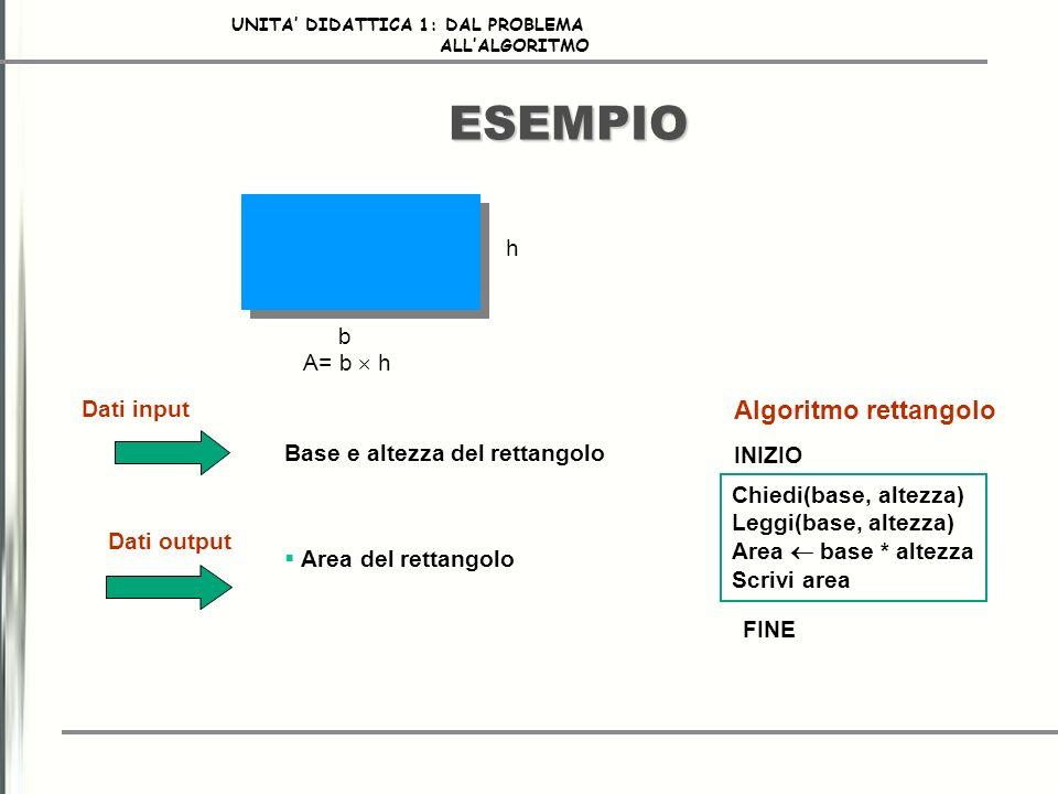 ESEMPIO Algoritmo rettangolo h b A= b  h Dati input