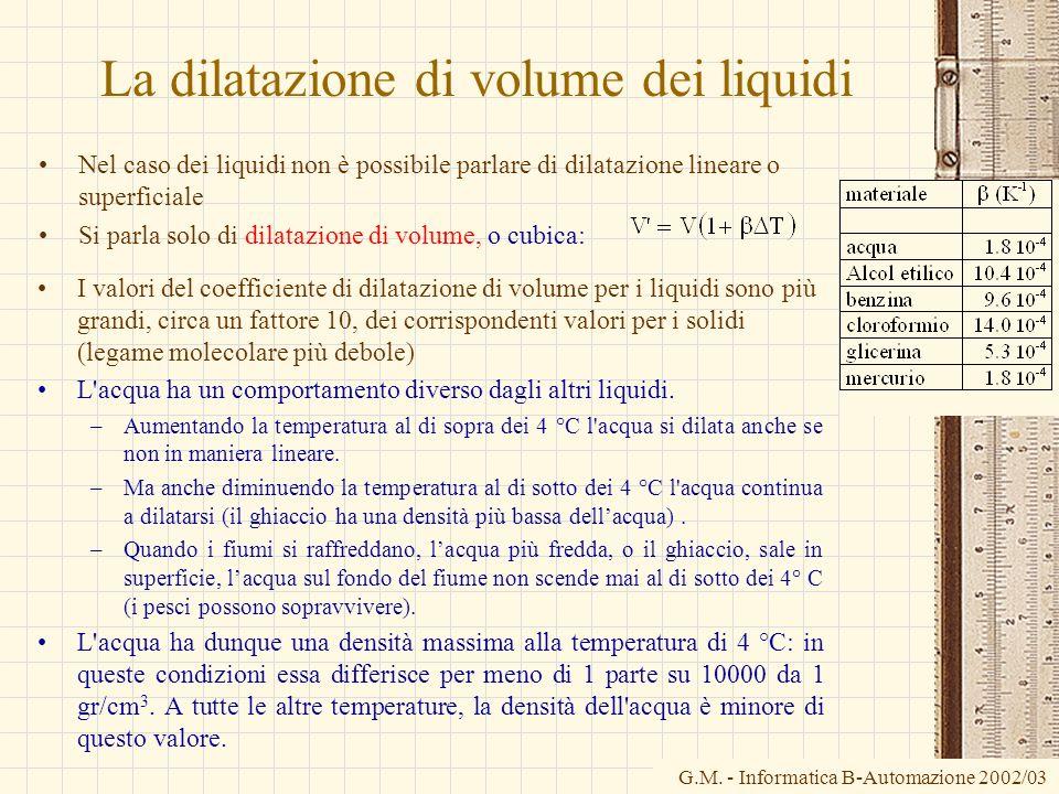 La dilatazione di volume dei liquidi