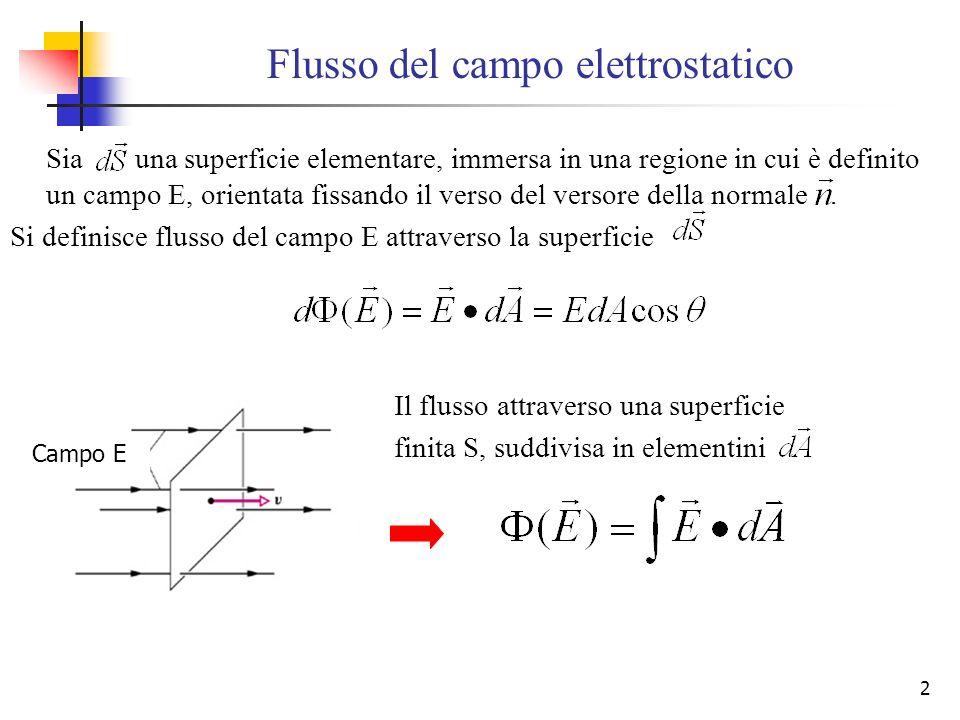 Flusso del campo elettrostatico