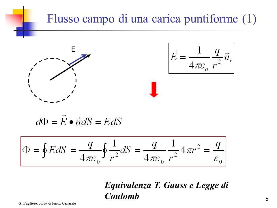 Flusso campo di una carica puntiforme (1)