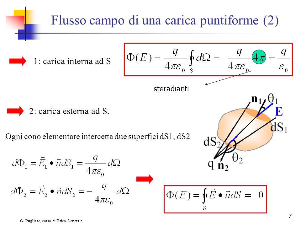 Flusso campo di una carica puntiforme (2)