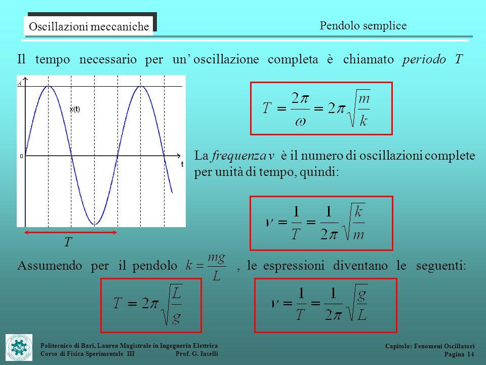 Il tempo necessario per un' oscillazione completa è chiamato periodo T