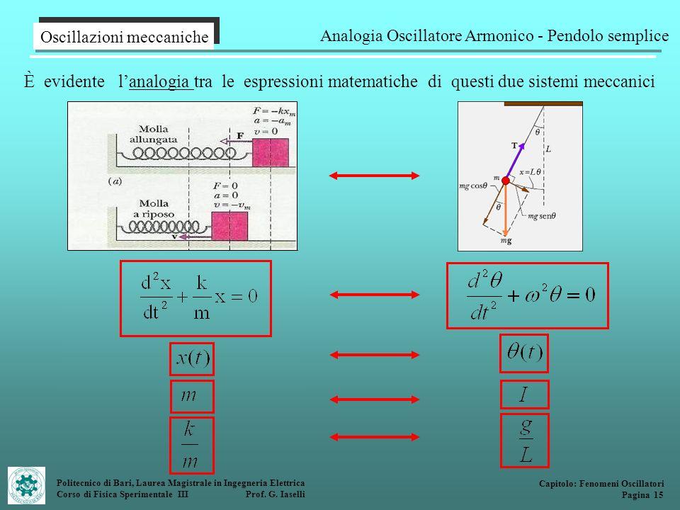 Analogia Oscillatore Armonico - Pendolo semplice