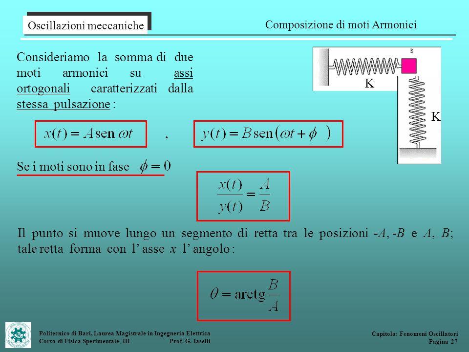 Composizione di moti Armonici