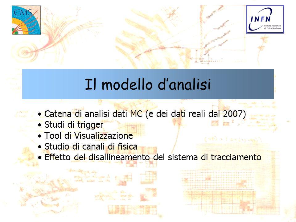 Il modello d'analisi Catena di analisi dati MC (e dei dati reali dal 2007) Studi di trigger. Tool di Visualizzazione.