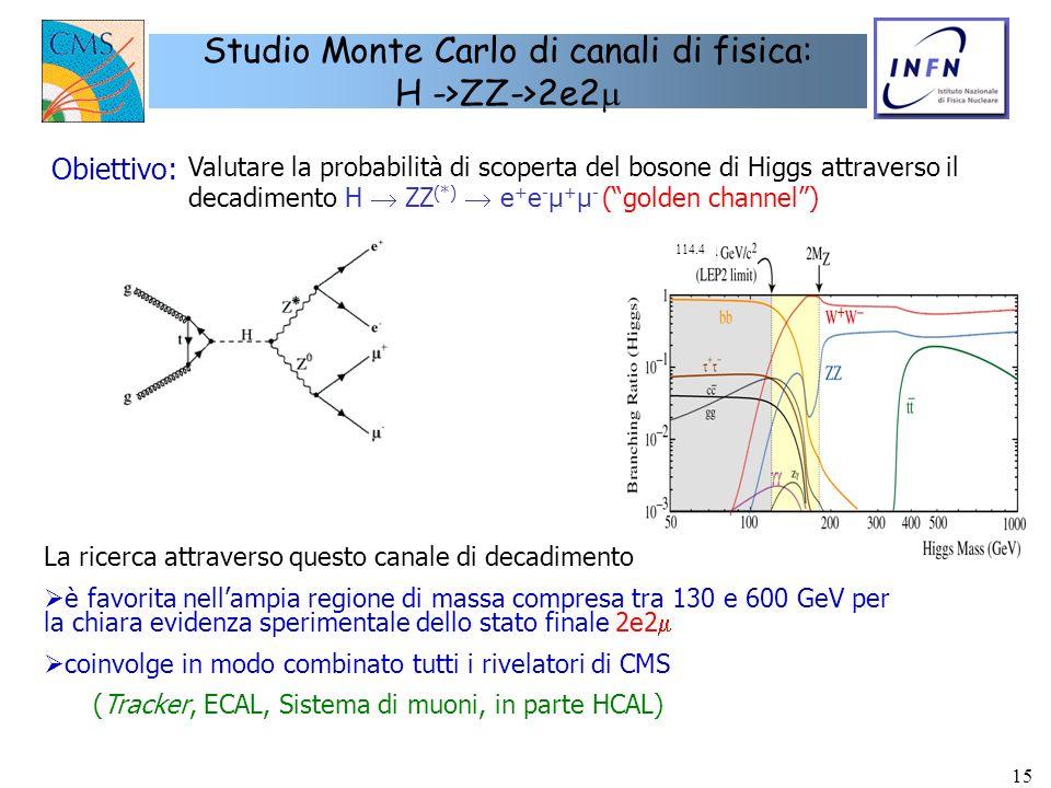 Studio Monte Carlo di canali di fisica: H ->ZZ->2e2m
