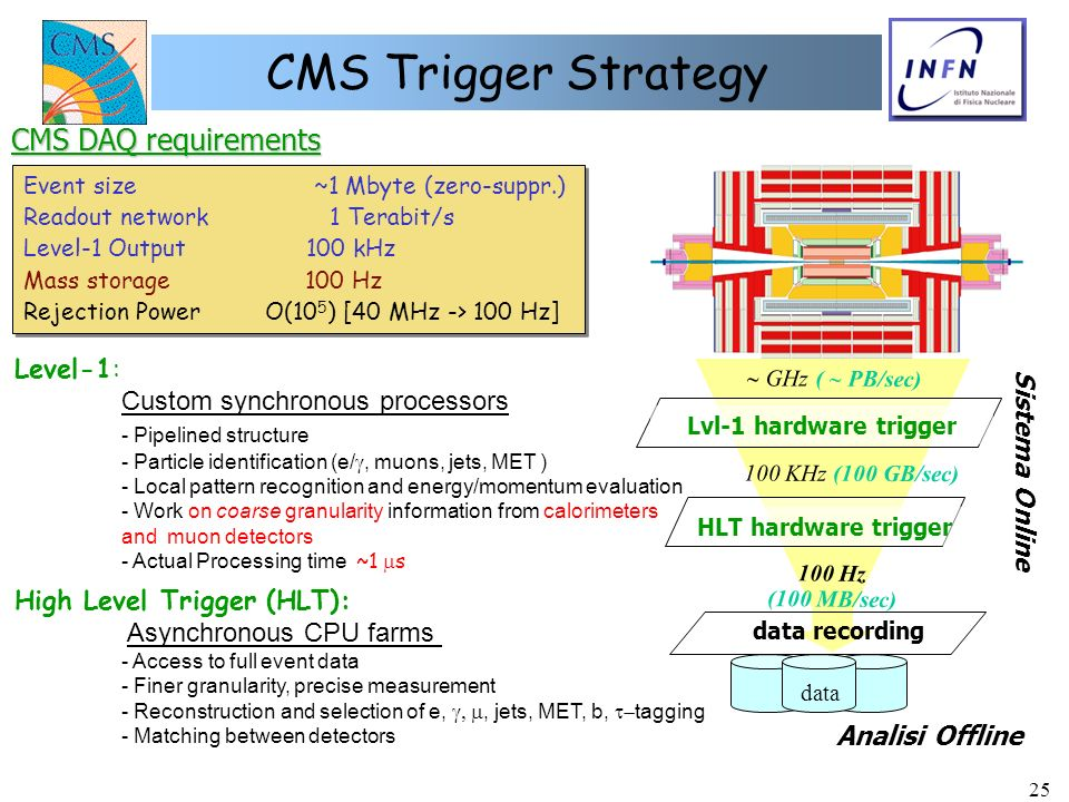 CMS Trigger Strategy CMS DAQ requirements Level-1: