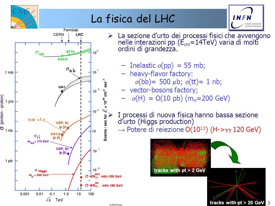 La fisica del LHC La sezione d'urto dei processi fisici che avvengono nelle interazioni pp (Ecm=14TeV) varia di molti ordini di grandezza.