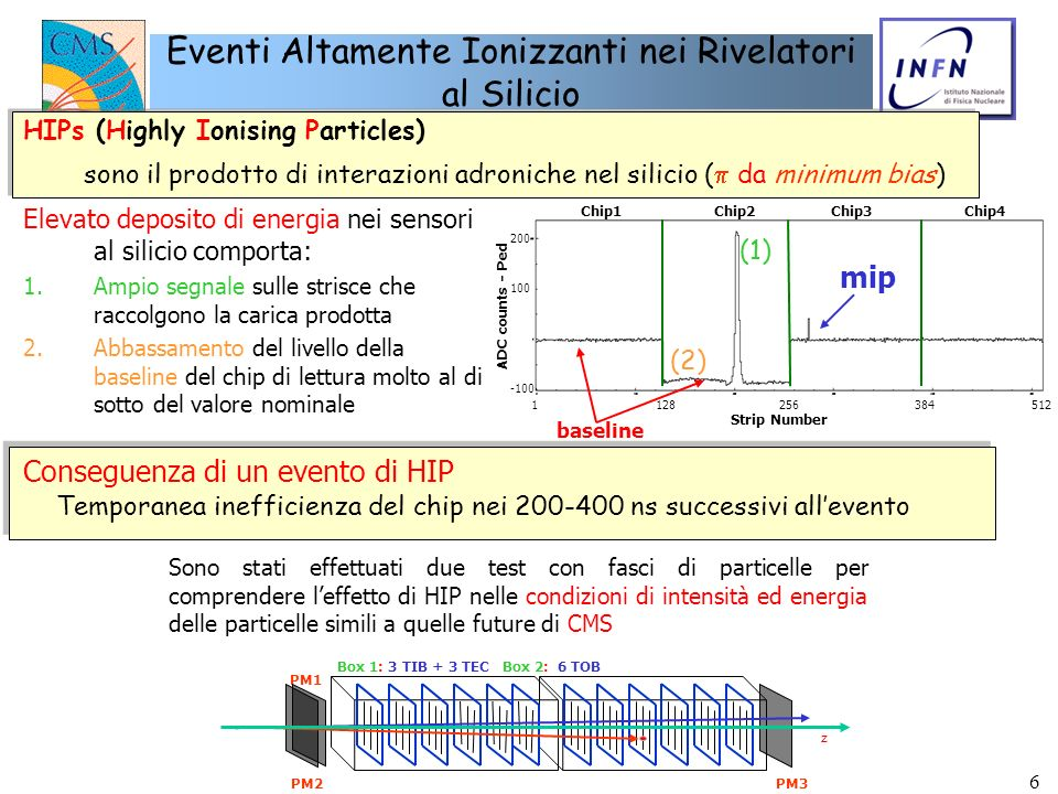Eventi Altamente Ionizzanti nei Rivelatori al Silicio