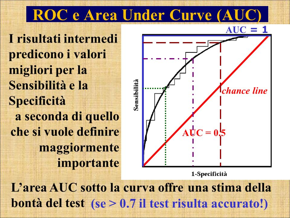 ROC e Area Under Curve (AUC)