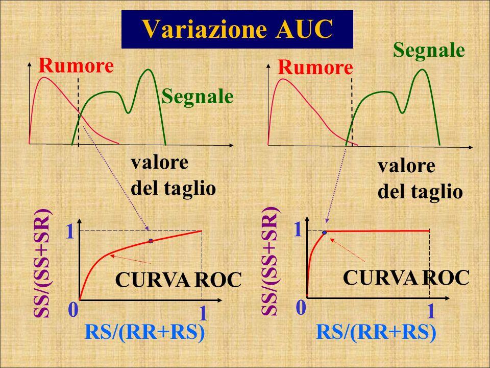 Variazione AUC Segnale Rumore Rumore Segnale valore del taglio
